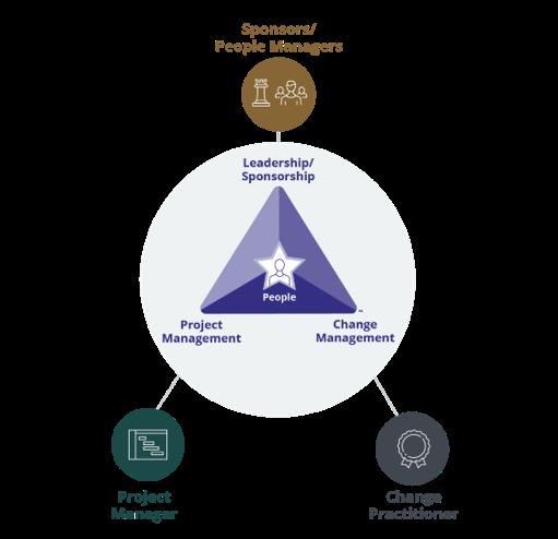 PCT Core Roles