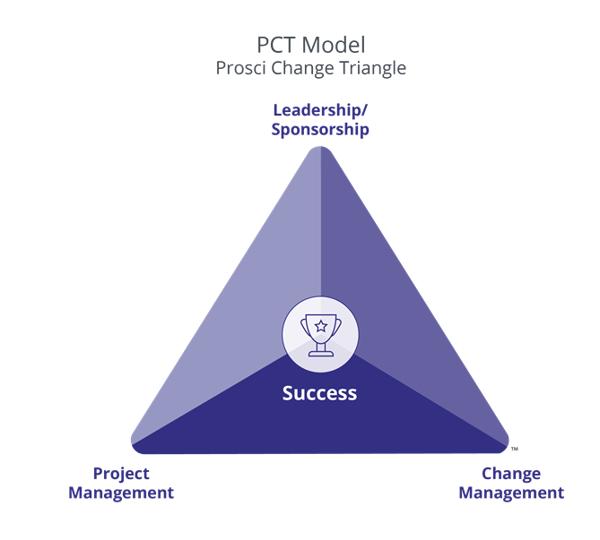 pct-model-2021
