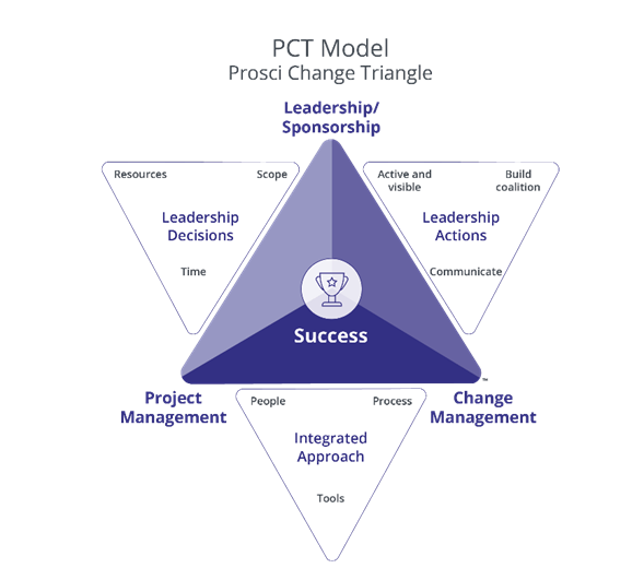 pct-model-expanded_2021