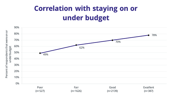 Figure-5.3-Correlation-with-staying-on-or-under-budget (1)