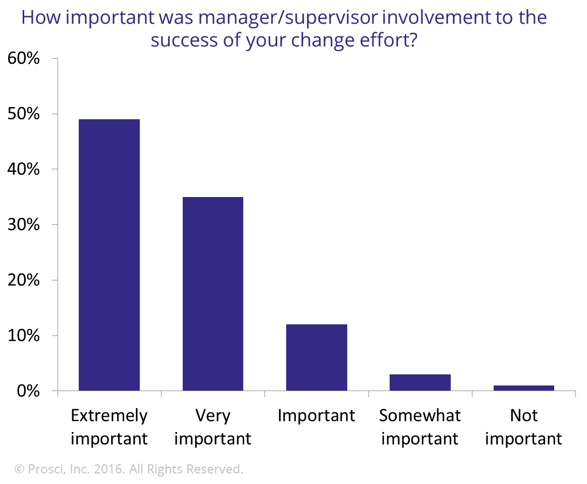 Importance of manager in success of change effort