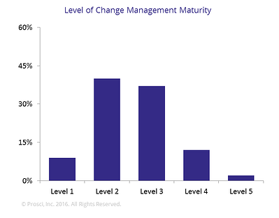 Five Levels of Change Management Maturity