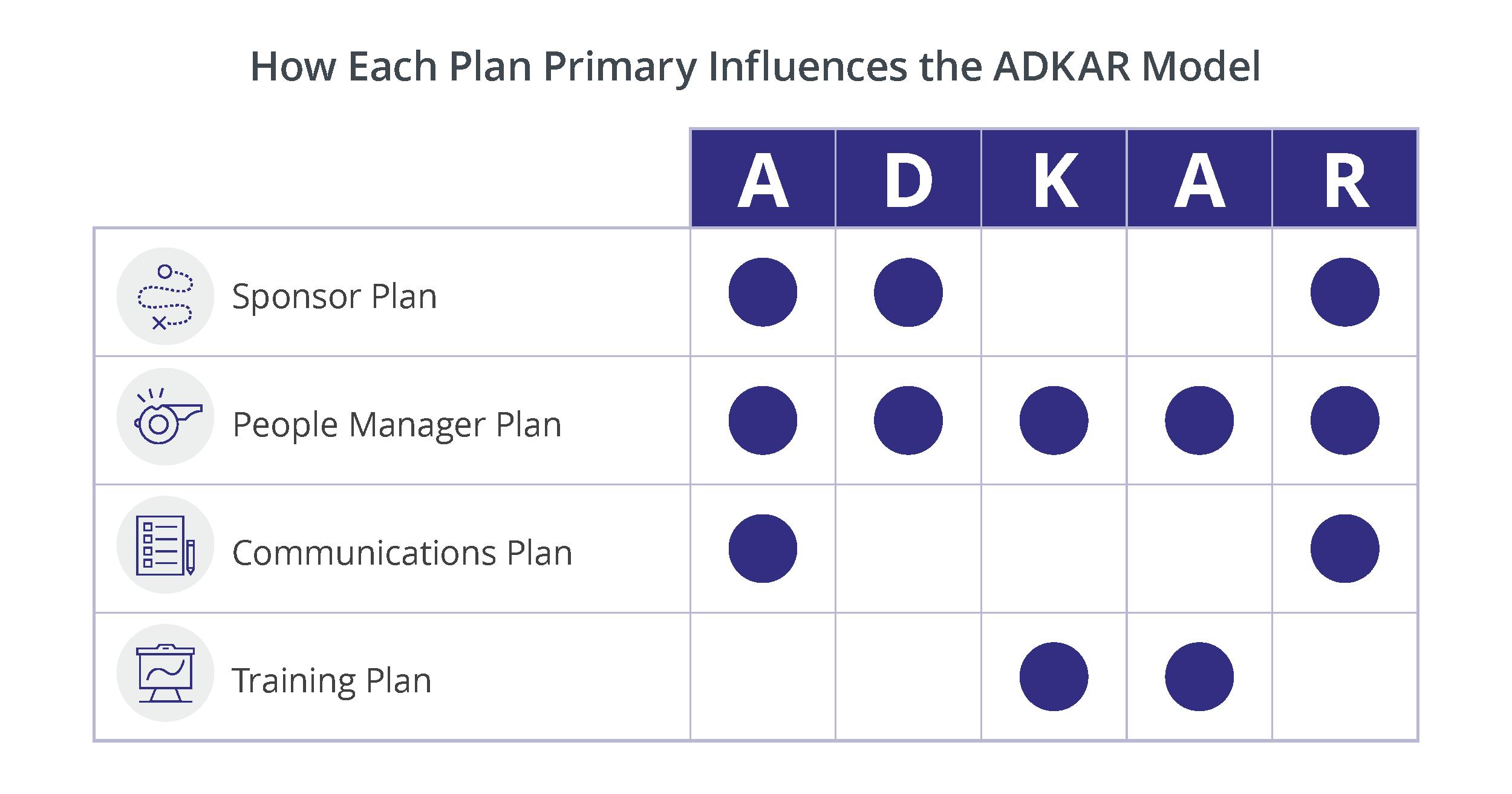 Plans-with-ADKAR
