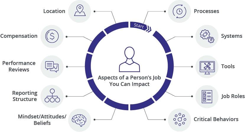 10-Aspects-Change-Impact-Model
