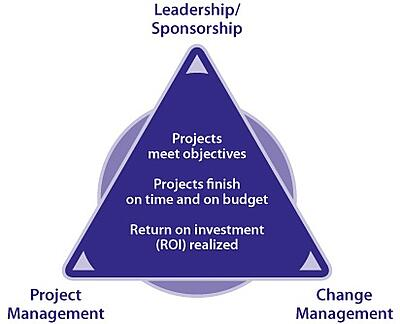PCT Model