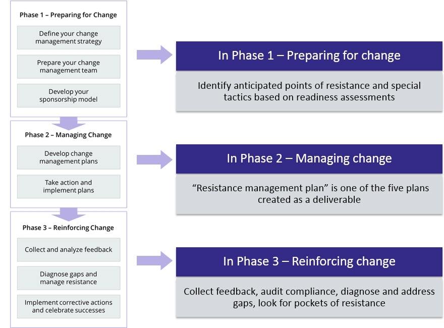 types of change management strategies