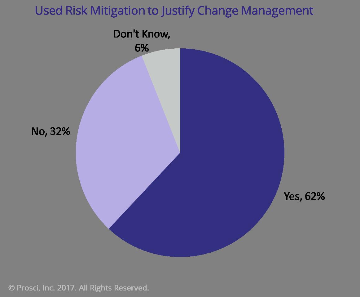 Risk Mitigation used to Justify Change Management