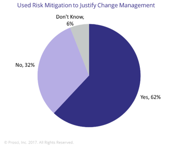 Risk Mitigation used to Justify Change Management