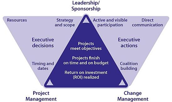 The expanded Prosci PCT Model