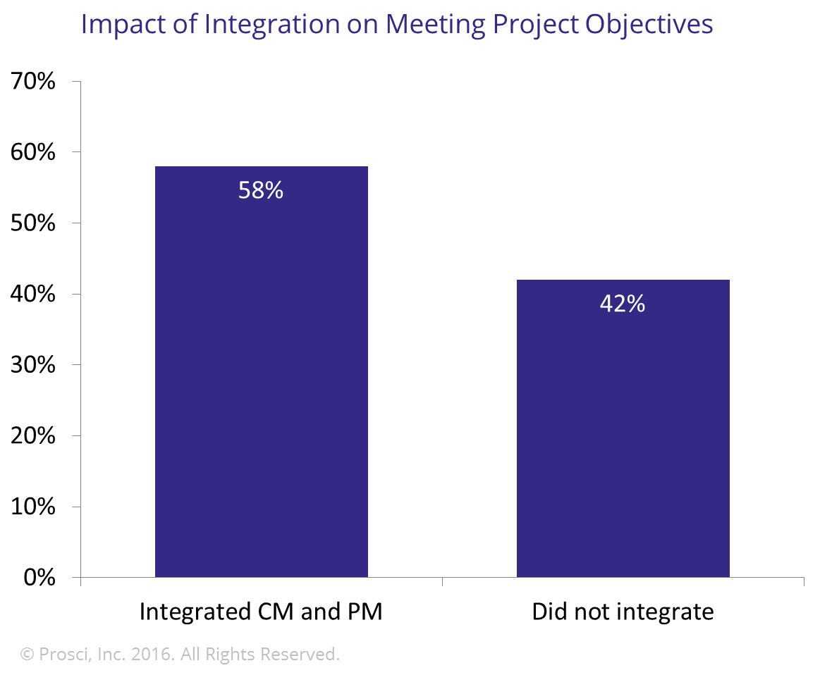 9.6_Impact_of_integration_on_meeting_objectives