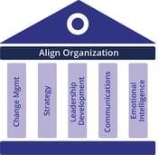 Align Organization