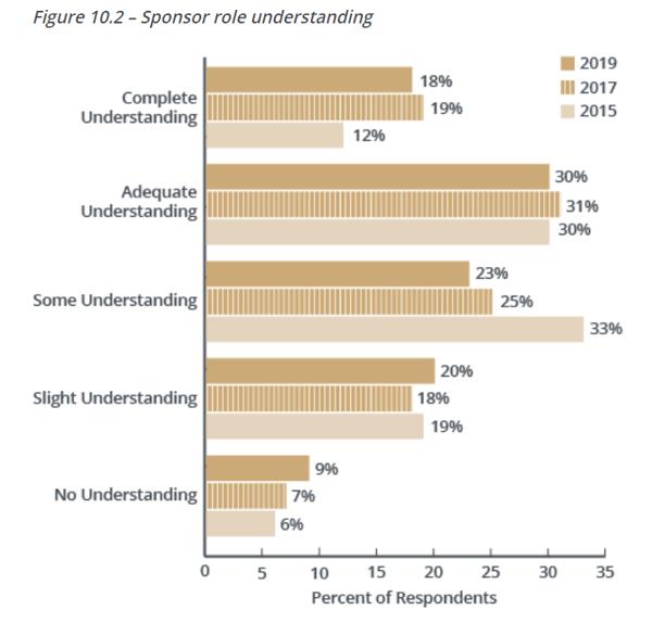 BP 11e - Fig 10.2 - Sponsor role understanding
