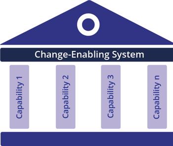 Change-Enabling System