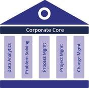 Corporate Core