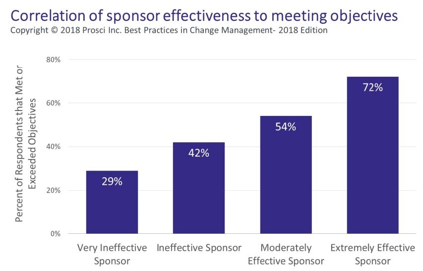 Correlation_of_Sponsor_effectiveness_to_meeting_objectives