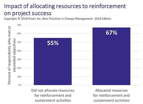 Best Practices in Change Management