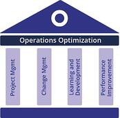 Operations Optimization