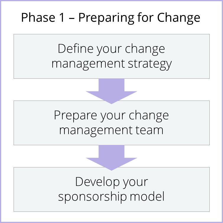 Phase 1 - Preparing for Change