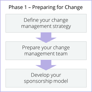 Phase 1 - Preparing for Change