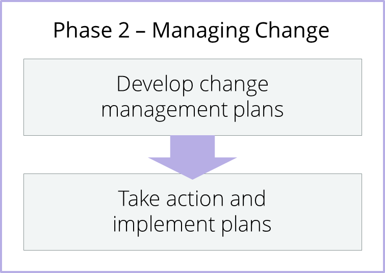 Phase_2_ - Managing Change