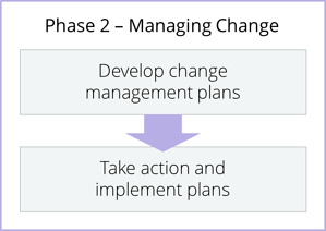 Phase_2_ - Managing Change