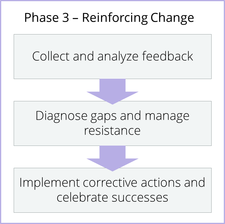 Phase - Reinforcing Change