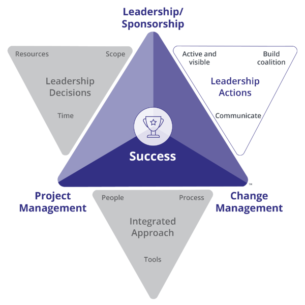 Prosci-Change-Triangle-PCT-LeadershipActions
