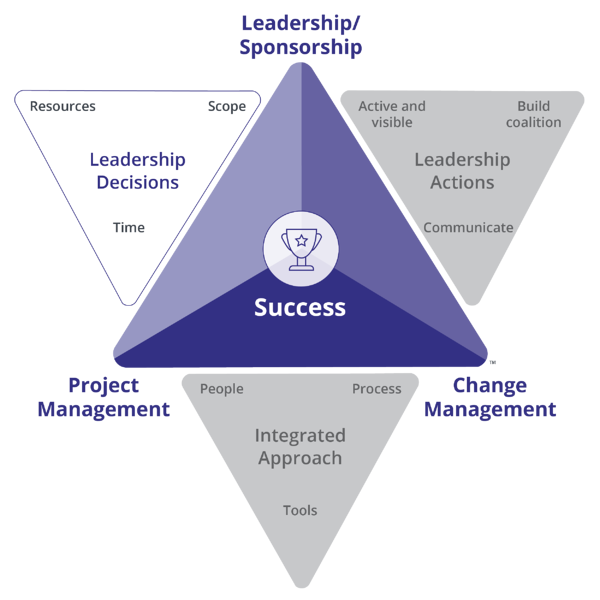 Prosci-Change-Triangle-PCT-LeadershipDecisions