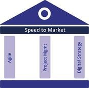 Speed to Market