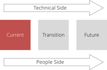 States_of_change_Tech_side_people_side_-_CURRENT_-_web