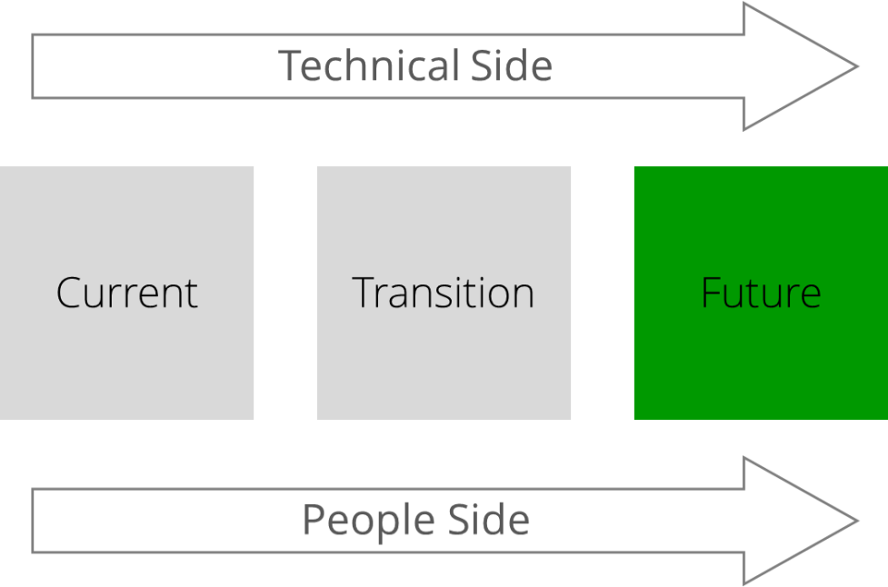 States_of_change_Tech_side_people_side_-_FUTURE_-_web