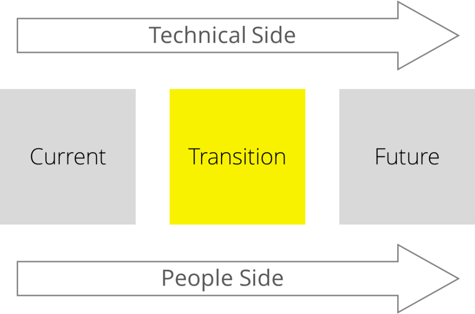States_of_change_Tech_side_people_side_-_TRANSITION_-_web