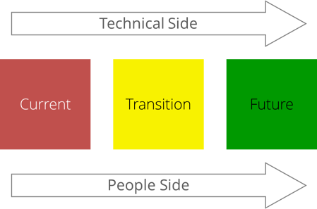 States_of_change_Tech_side_people_side_-_web