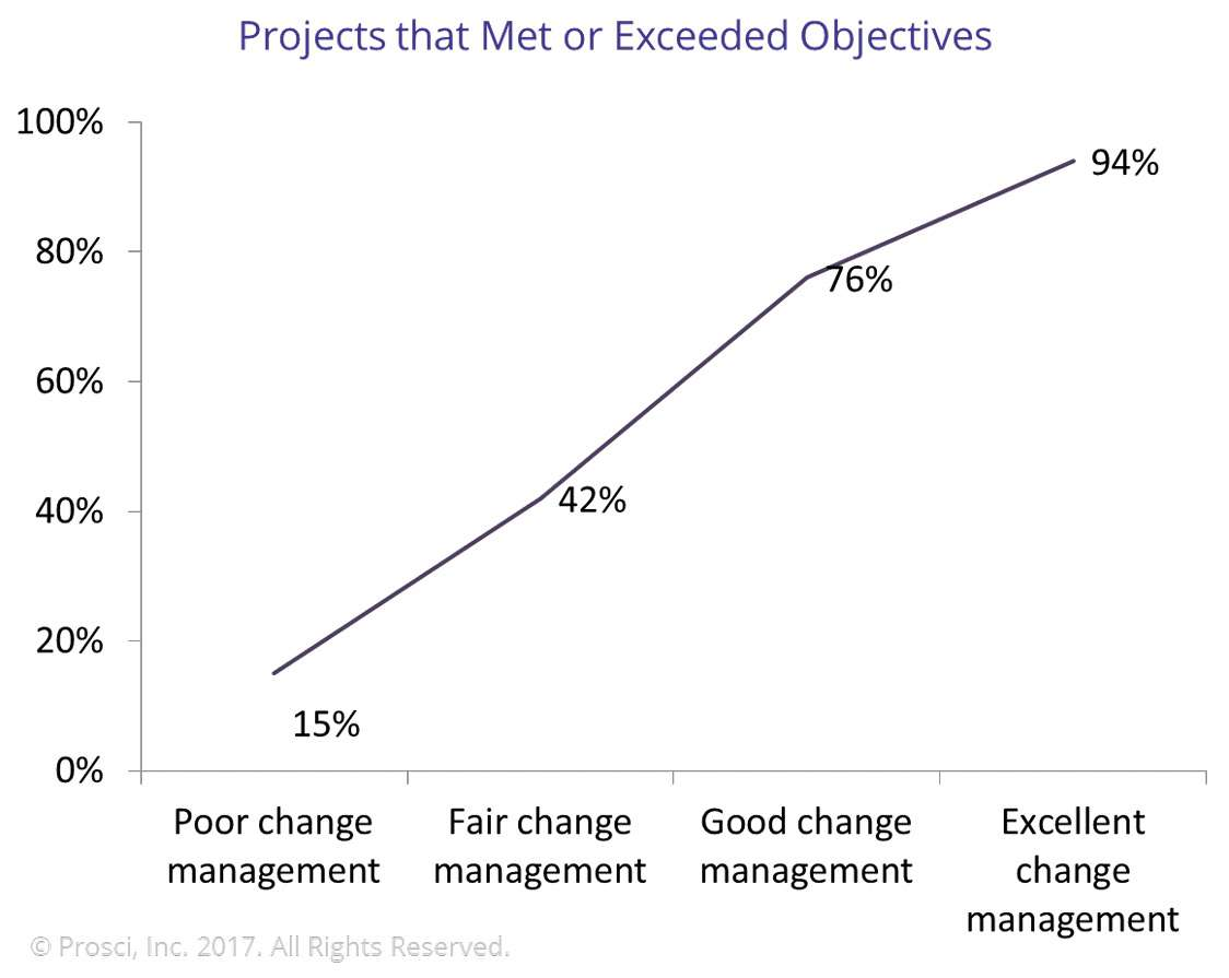 Projects the Meet or Exceed Objectives with Change Management