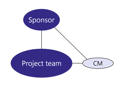 Team Structure - CM outside of sponsor and project team