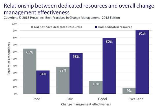 Relationship between dedicated resources and overall change management effectiveness