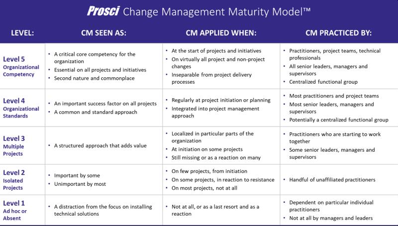Prosci Maturity Model Audit