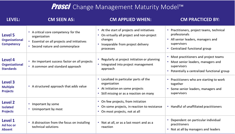 Prosci Maturity Model Audit