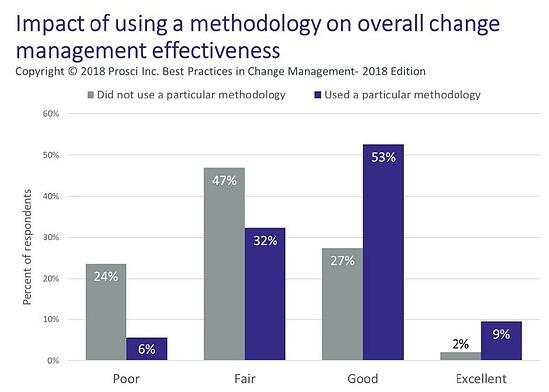 Impact of a methodology on change management effectiveness