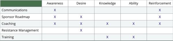 Prosci Change Management Methodology