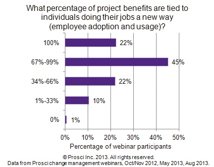 percentage_of_project_benefits_tied_to_change_management