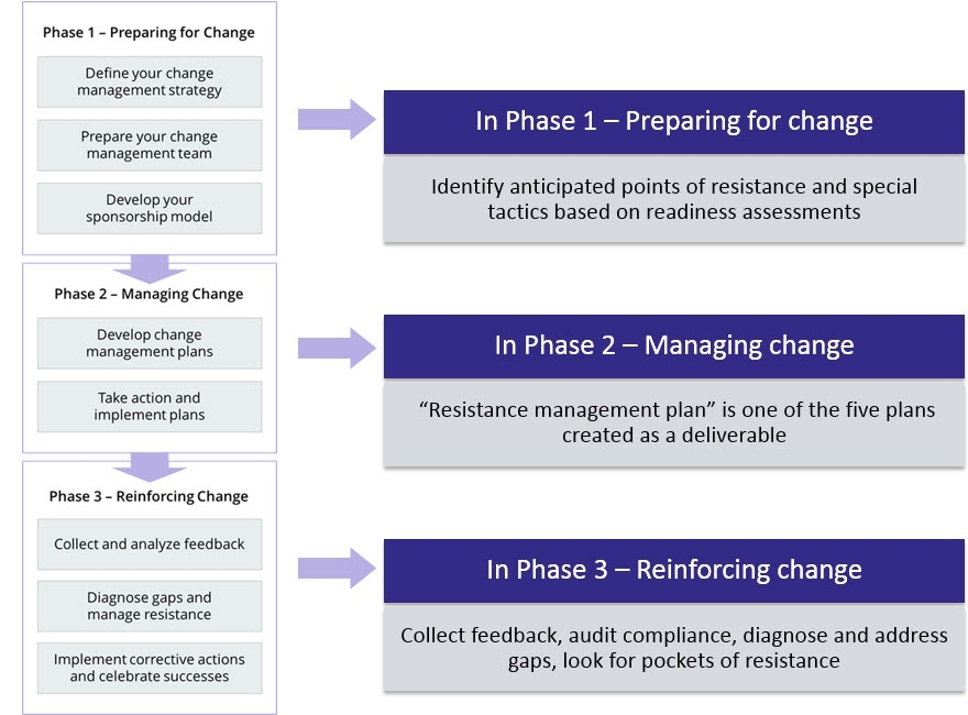 Resistance Management in the Three Phase Process