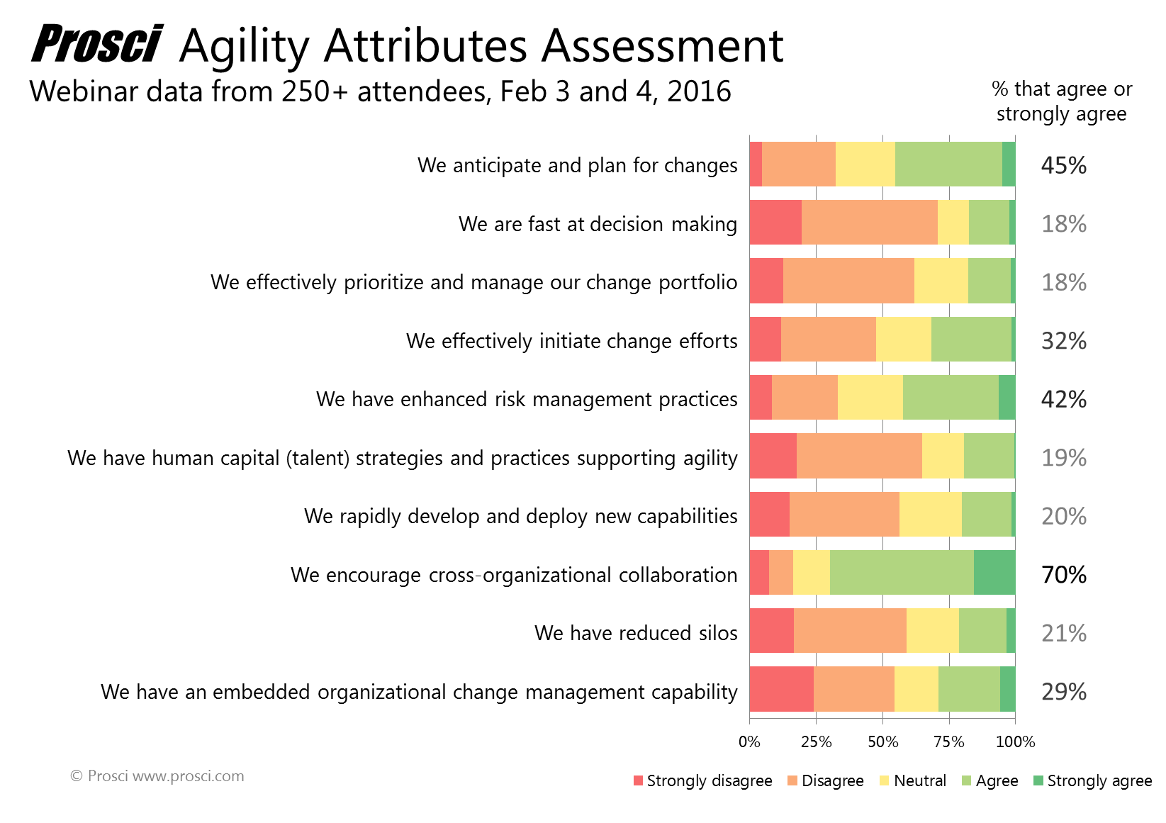 Agility_attribute_poll