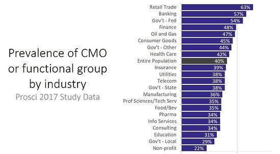 CMOs_by_industry