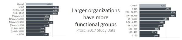CMOs_by_organization_size