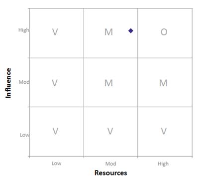 Change-Portfolio-Management-Scale-Plot-Example