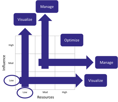 Change-Portfolio-Management-Scale-Plot