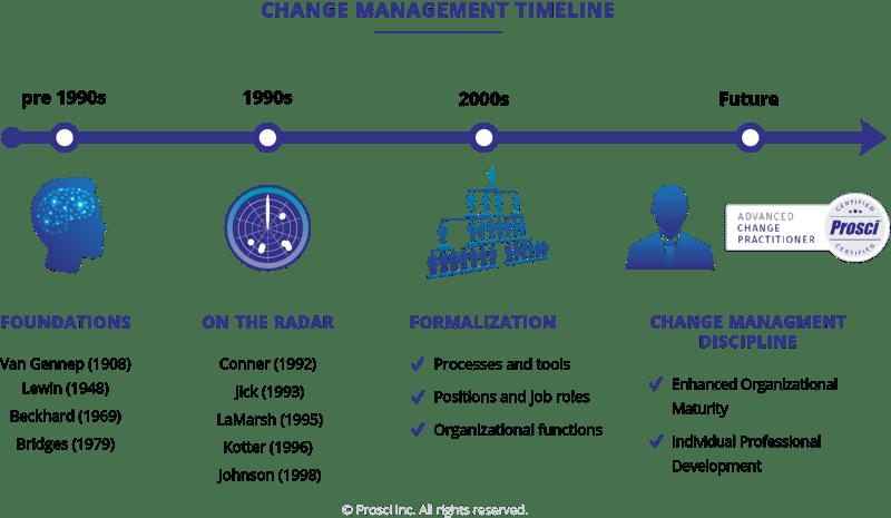 History-of-Change-Management-Timeline