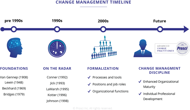The History and Future of Change Management