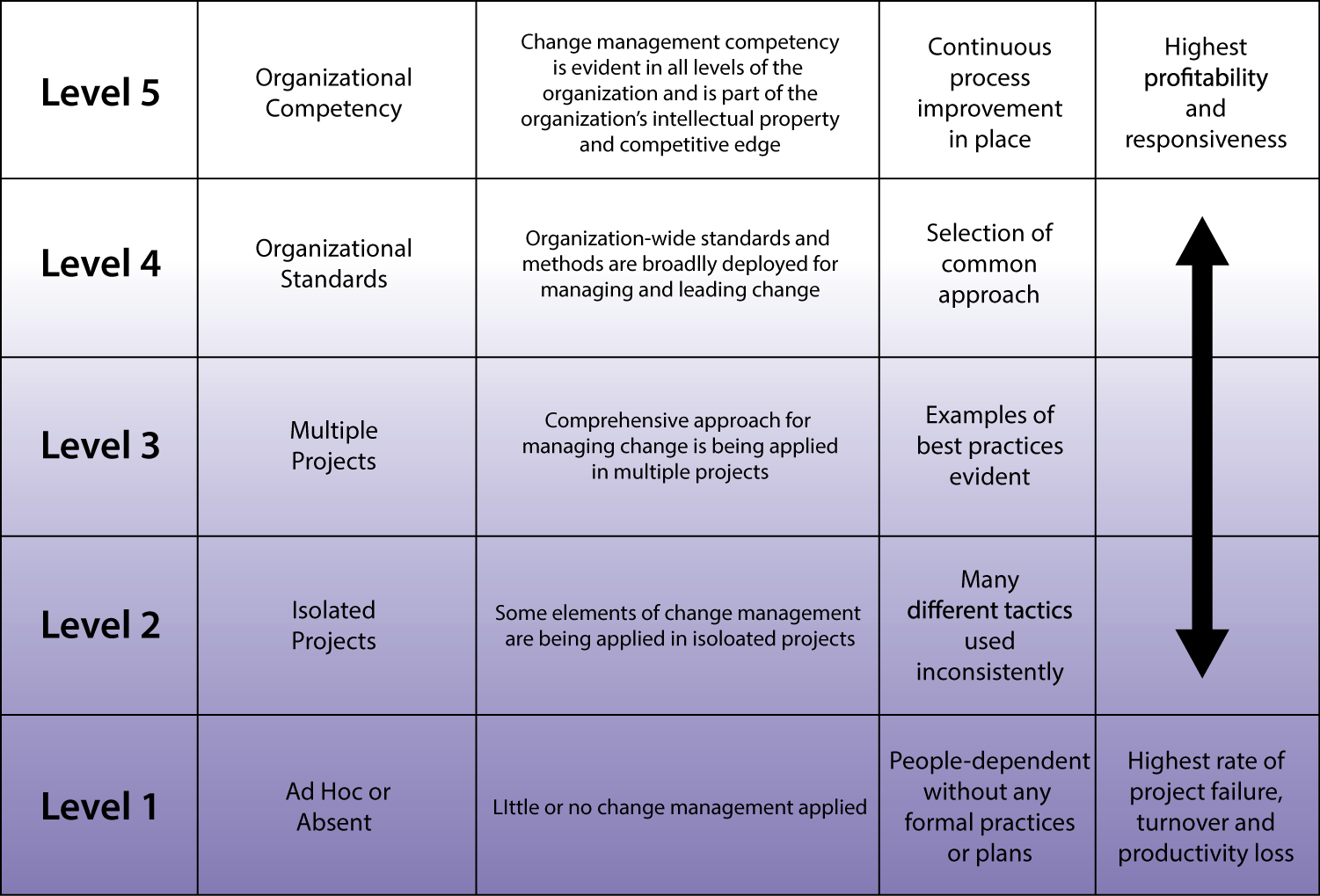 Change Management Maturity Model